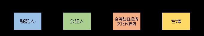 ハーグ条約非締約国(台湾のみ)