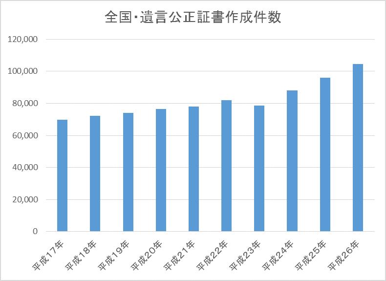 遺言件数推移グラフ